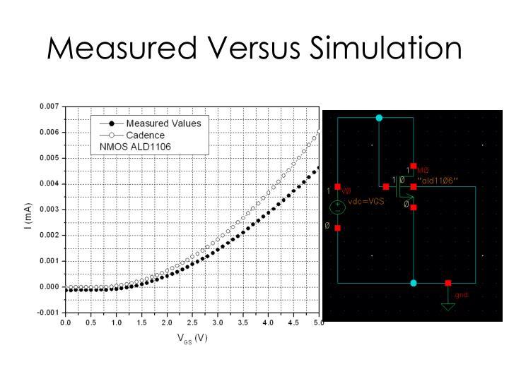 Measured Versus Simulation