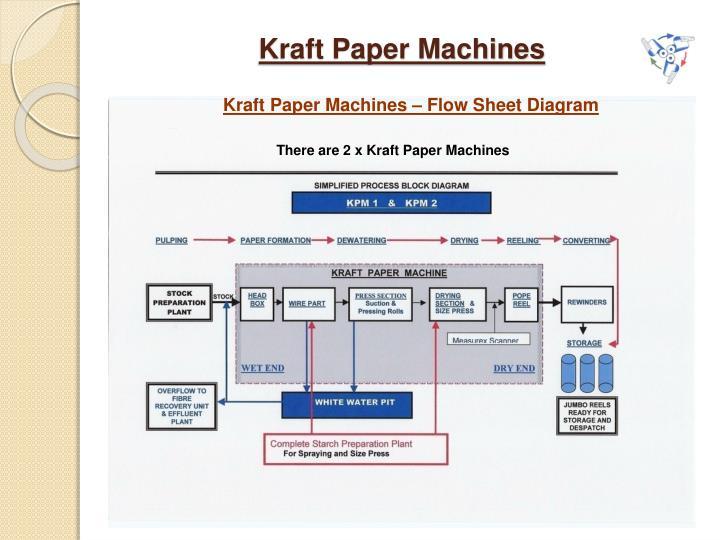 Kraft Paper Machines