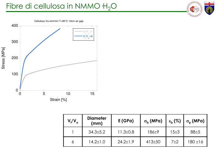 Fibre di cellulosa in NMMO