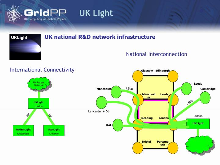 UK Light