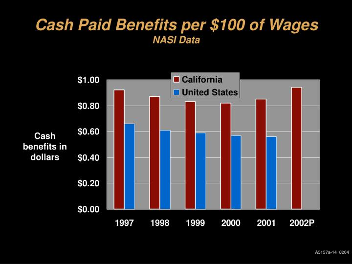 Cash Paid Benefits per $100 of Wages