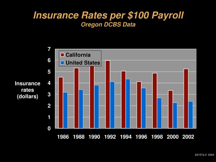 Insurance rates per 100 payroll oregon dcbs data