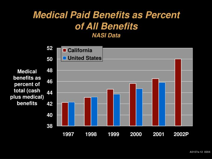 Medical Paid Benefits as Percent