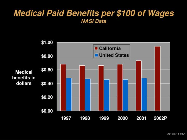 Medical Paid Benefits per $100 of Wages