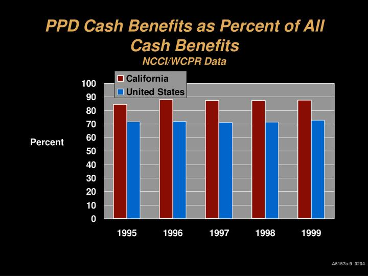 PPD Cash Benefits as Percent of All