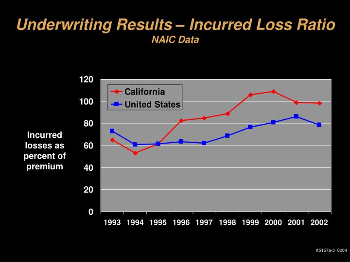 Underwriting Results – Incurred Loss Ratio