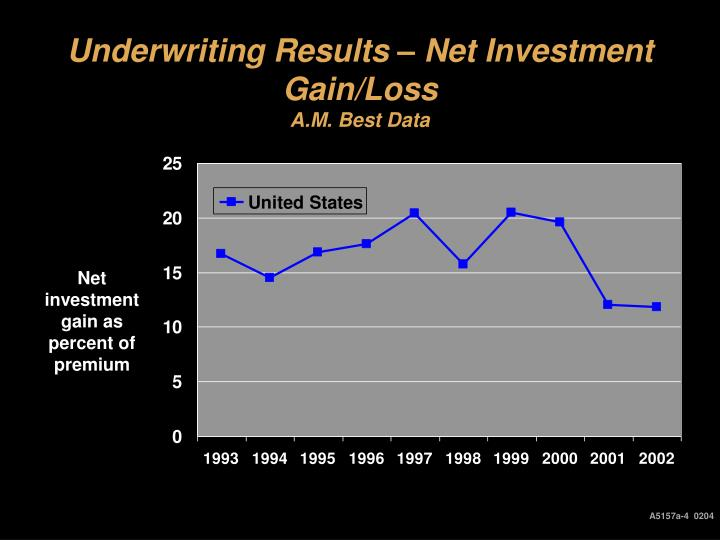 Underwriting Results – Net Investment Gain/Loss