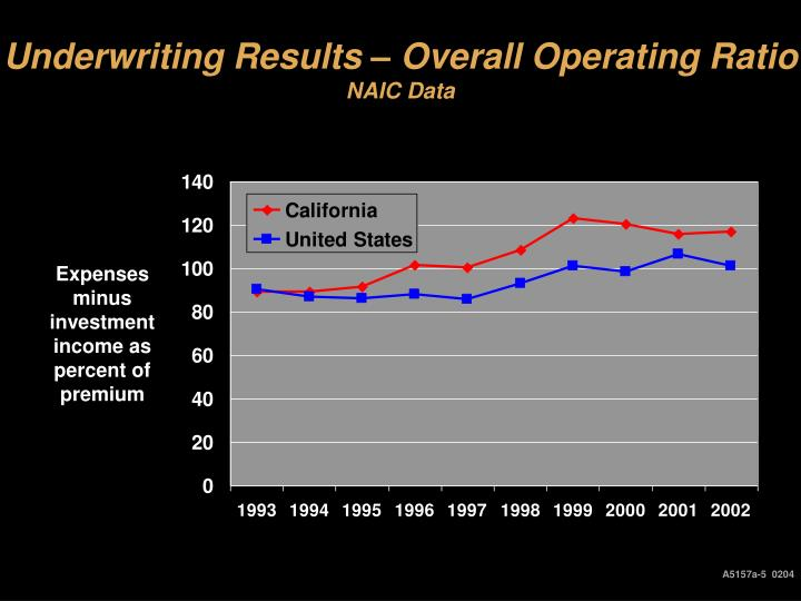 Underwriting Results – Overall Operating Ratio