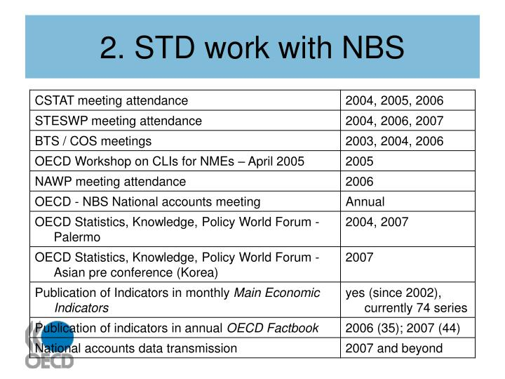 2. STD work with NBS