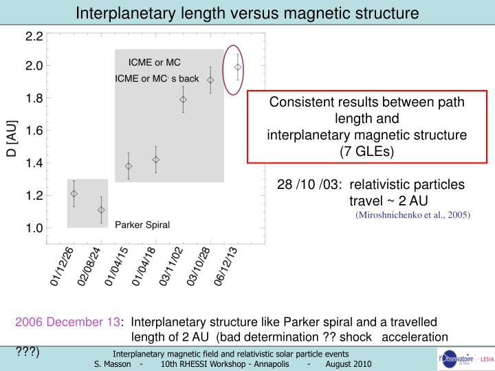 Interplanetary length versus magnetic structure