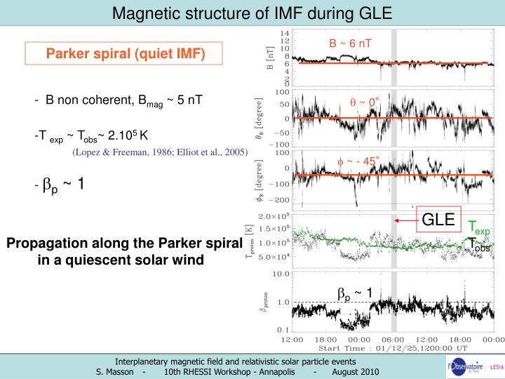 Magnetic structure of IMF during GLE
