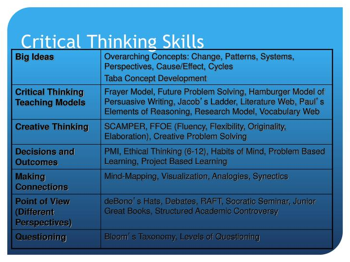 critical thinking in elementary school powerpoint Critical thinking rubric k-2 critical thinking rubric 3-5 powerpoint rubric scoring powerpoint presentations web 20 rubrics animoto rubric 1 making technology assessment work for schools guidelines for rubric development.
