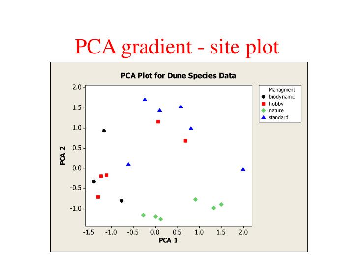 PCA gradient - site plot