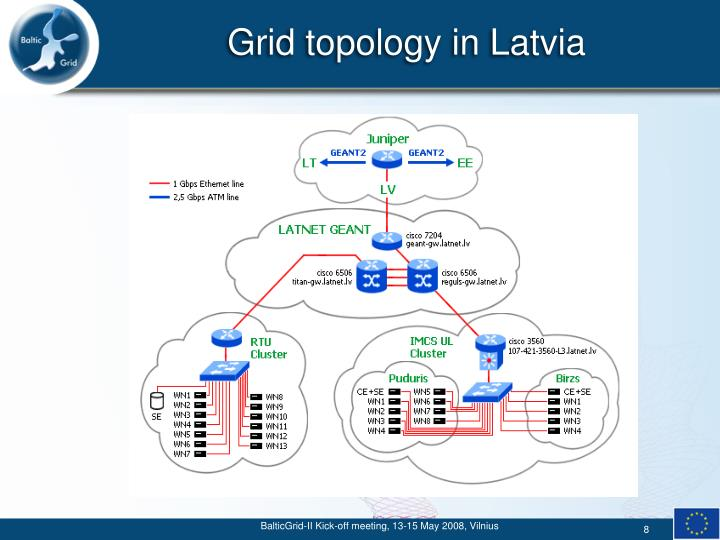 Grid topology in Latvia