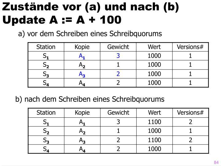 Zustände vor (a) und nach (b) Update A := A + 100