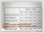 a gdp s v gs felhaszn l s nak volumenindexei magyarorsz gon 2002 2006
