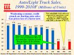 auto light truck sales 1999 2010f millions of units