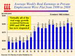 average weekly real earnings in private employment were flat from 1999 to 2008