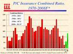 p c insurance combined ratio 1970 2008f