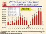 p c net income after taxes 1991 2009f millions