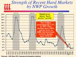 strength of recent hard markets by nwp growth
