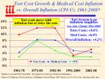 tort cost growth medical cost inflation vs overall inflation cpi u 1961 2008