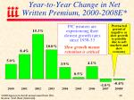 year to year change in net written premium 2000 2008e
