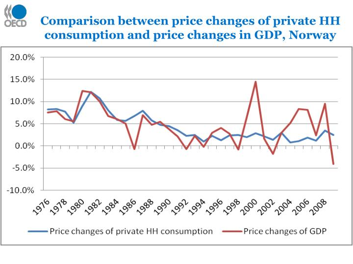 Comparison between price changes of private HH consumption and price changes in GDP, Norway