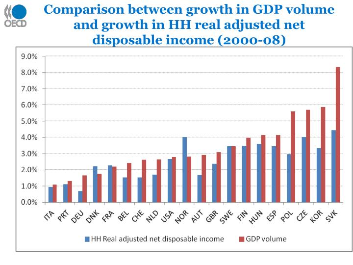 Comparison between growth in GDP volume and growth in HH real adjusted net disposable income (2000-08)