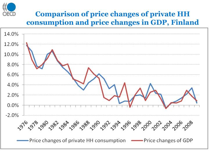 Comparison of price changes of private HH consumption and price changes in GDP, Finland