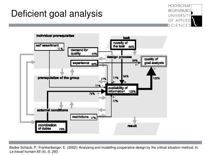 Deficient goal analysis