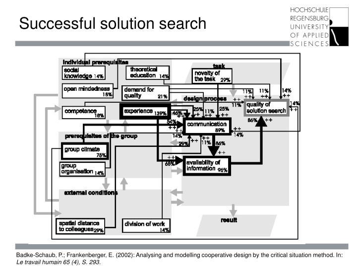 Successful solution search