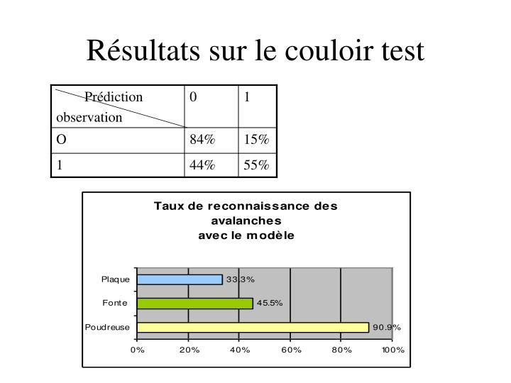 Résultats sur le couloir test