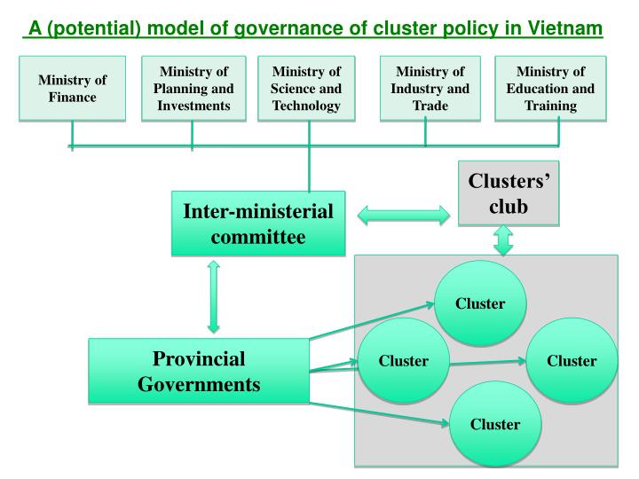 A (potential) model of governance of cluster policy in Vietnam