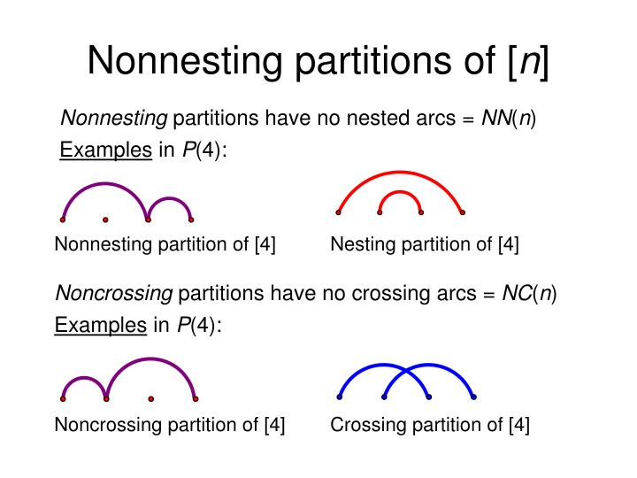 Nonnesting partitions of [