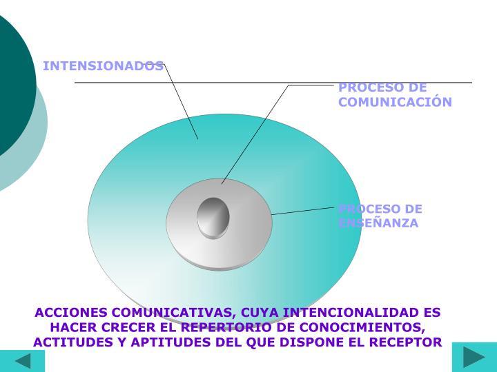 ACCIONES COMUNICATIVAS, CUYA INTENCIONALIDAD ES HACER CRECER EL REPERTORIO DE CONOCIMIENTOS, ACTITUD...