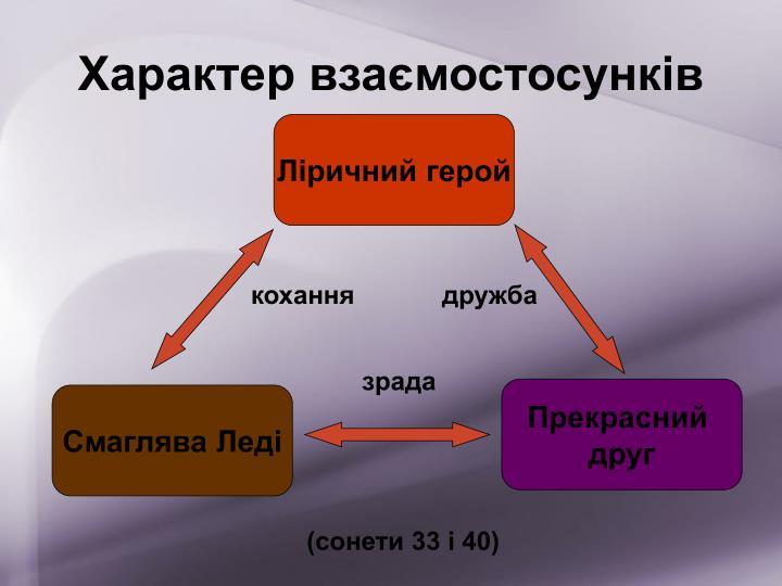 Характер взаємостосунків