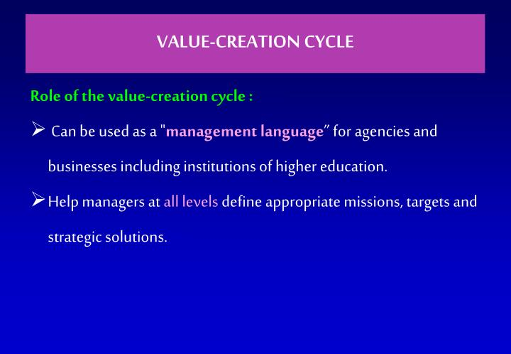 VALUE-CREATION CYCLE