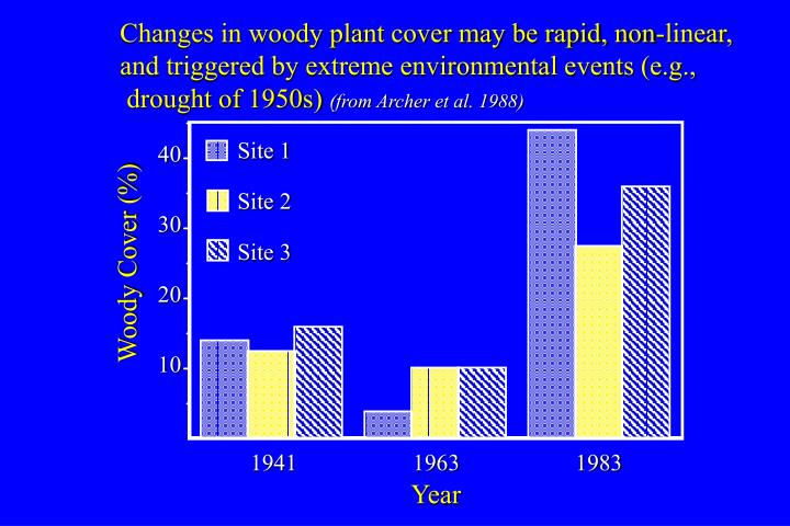 Changes in woody plant cover may be rapid, non-linear,