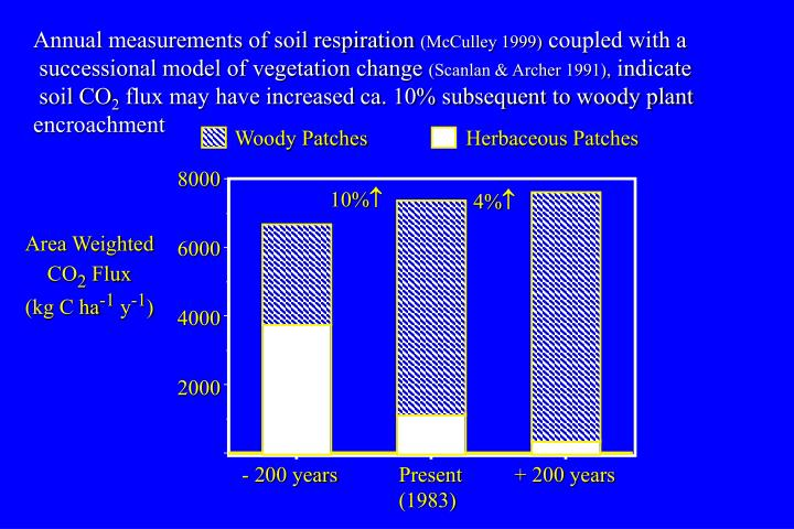 Annual measurements of soil respiration