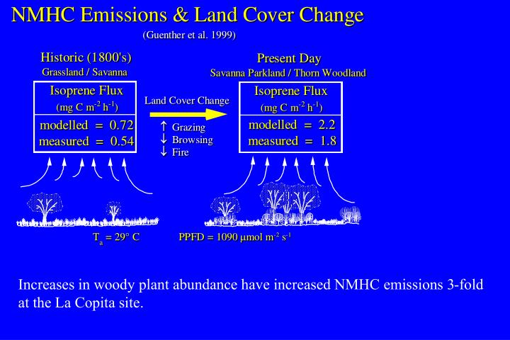 Increases in woody plant abundance have increased NMHC emissions 3-fold
