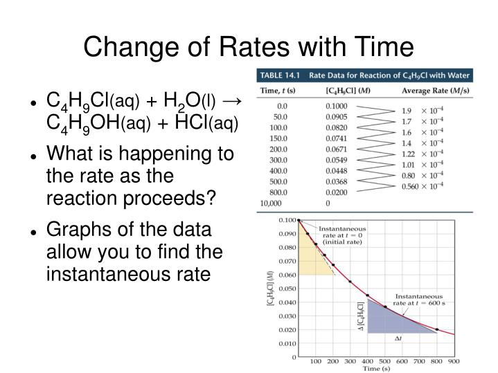 Change of Rates with Time
