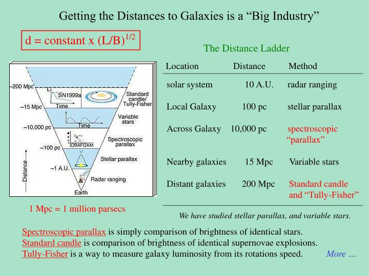 "Getting the Distances to Galaxies is a ""Big Industry"""