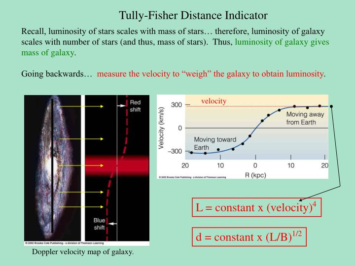 Tully-Fisher Distance Indicator