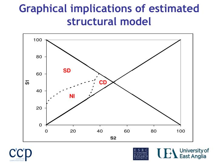 Graphical implications of estimated structural model