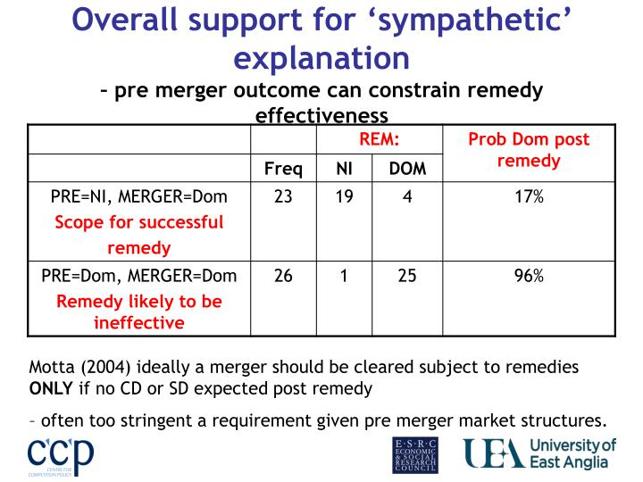 Overall support for 'sympathetic' explanation