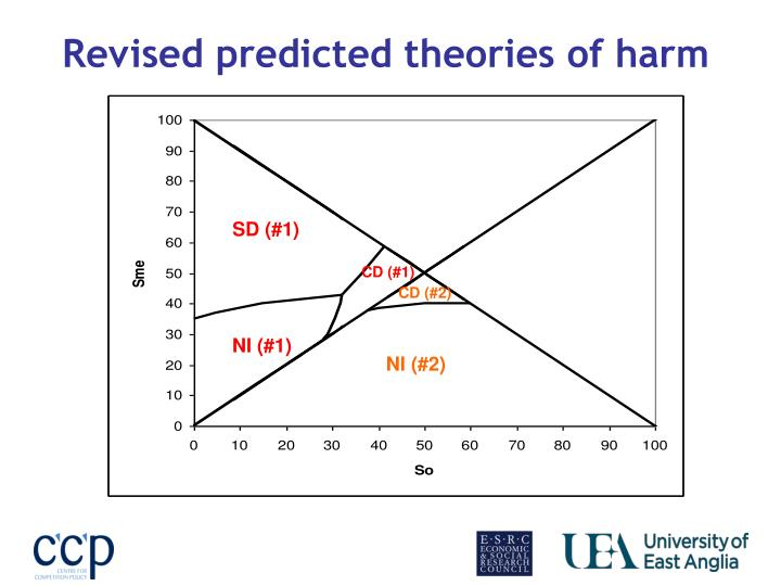 Revised predicted theories of harm