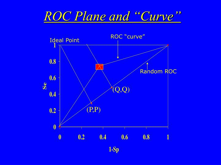 """ROC Plane and """"Curve"""""""