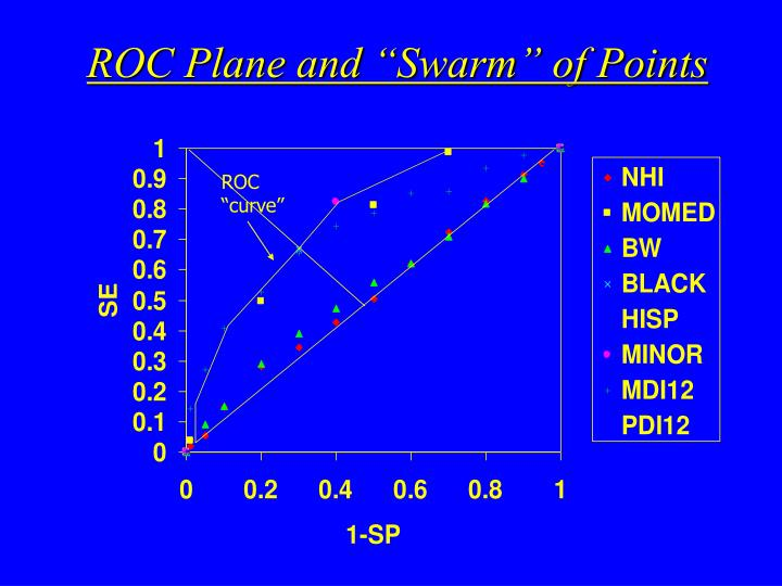 """ROC Plane and """"Swarm"""" of Points"""