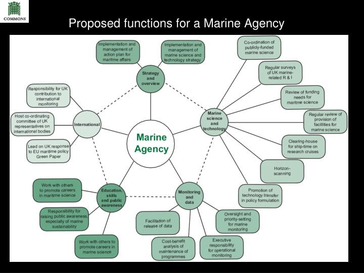 Proposed functions for a Marine Agency